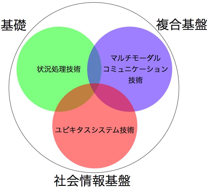 maselab_study_graph